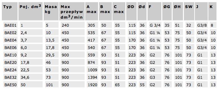 akumulatory-hydrauliczne_wymiary_tabela