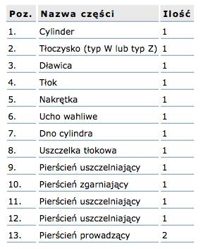 czesci_zamienne_cp_tabela
