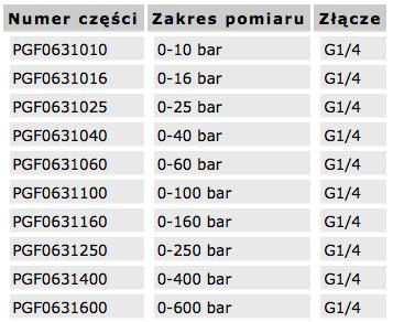 manometry_montowane_na_kolnierzu_tabela