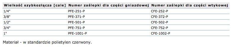 szybkozlacza_fem_zaslepki_tabela