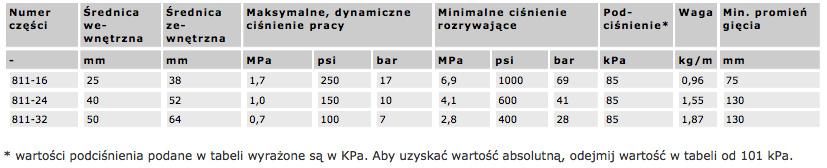 waz_ssawny_811_techniczne