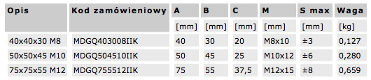wibro3_wymiary_tabela
