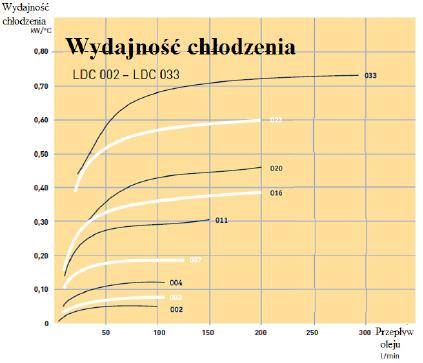 Chłodnica oleju typu LDC z silnikiem prądu stałego - wydajność chłodzenia