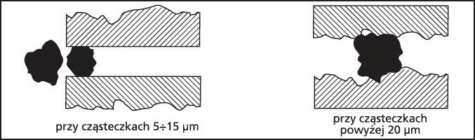 Mechanizm przepływu oleju przez szczelinę urządzeń